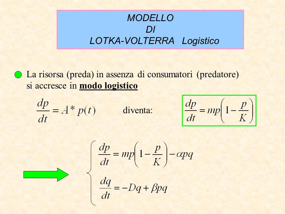 LOTKA-VOLTERRA Logistico