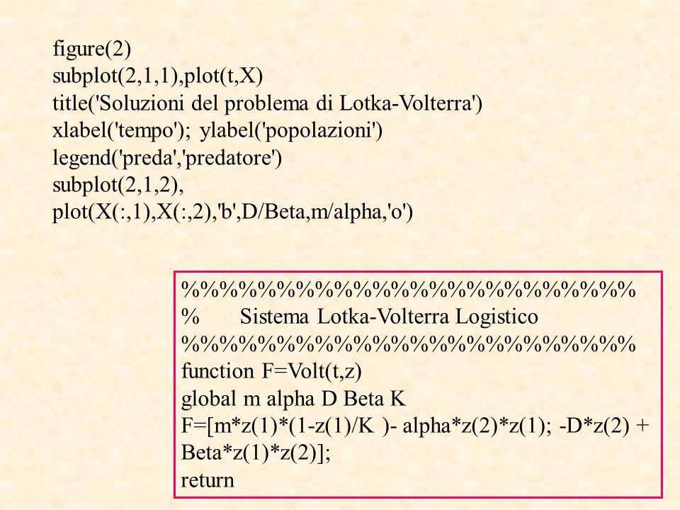 figure(2) subplot(2,1,1),plot(t,X) title( Soluzioni del problema di Lotka-Volterra ) xlabel( tempo ); ylabel( popolazioni )