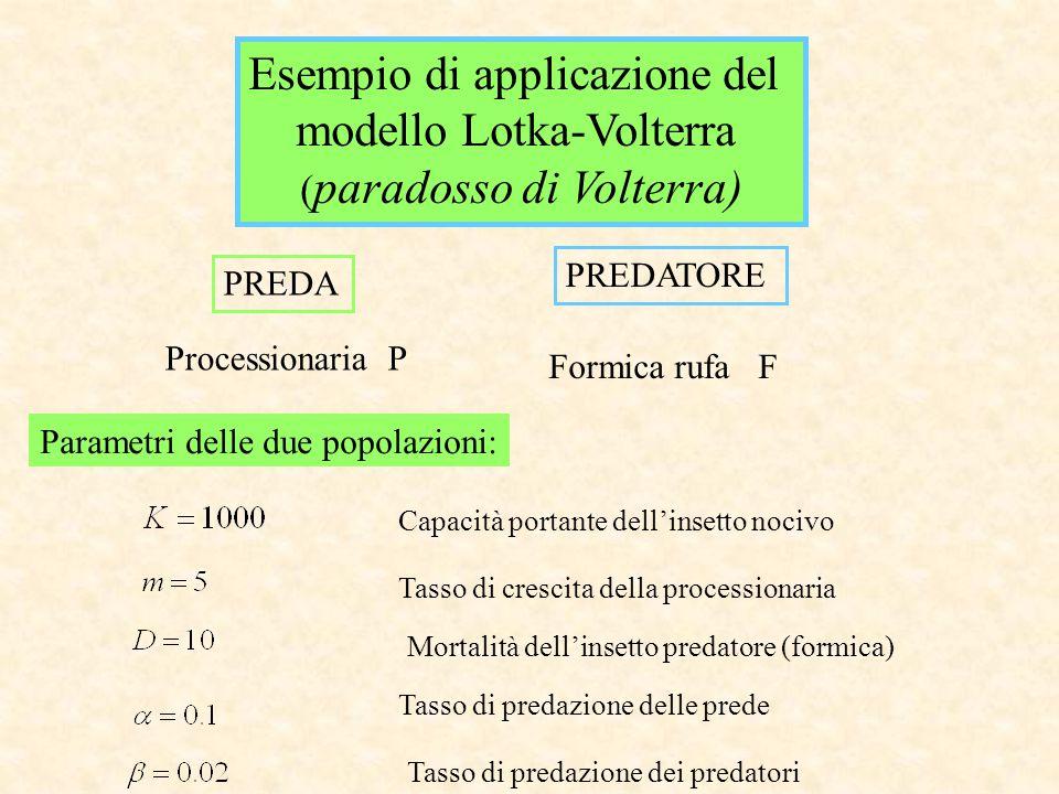 Esempio di applicazione del modello Lotka-Volterra