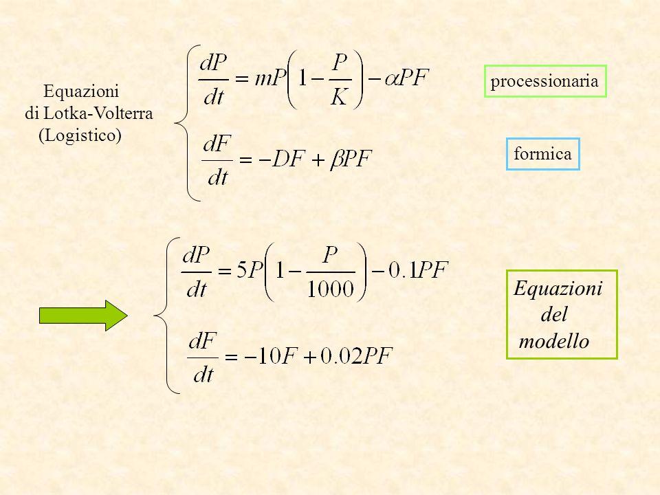 Equazioni del modello processionaria Equazioni di Lotka-Volterra