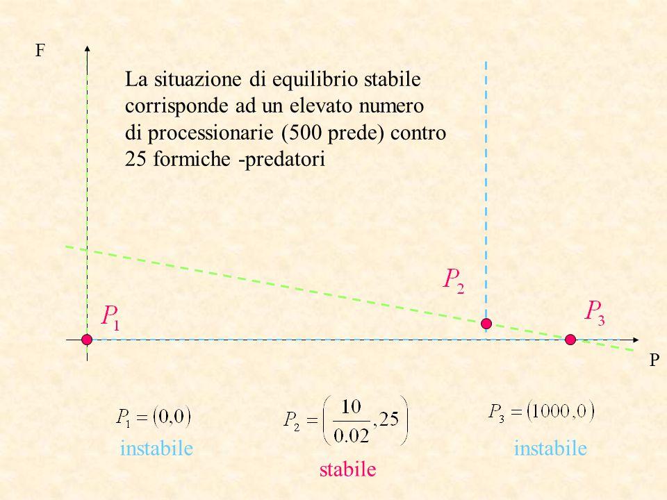 La situazione di equilibrio stabile corrisponde ad un elevato numero