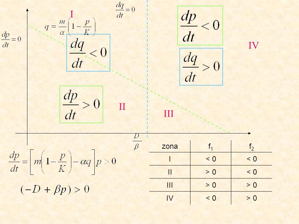 I IV II III zona f1 f2 I < 0 II > 0 III IV