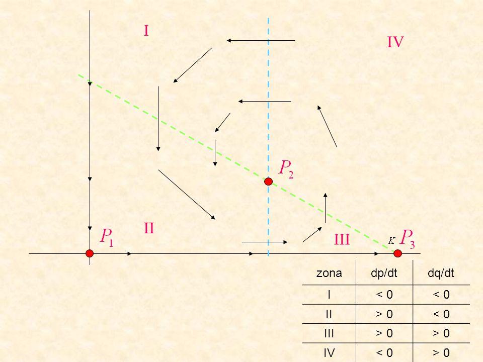 I IV II III zona dp/dt dq/dt I < 0 II > 0 III IV