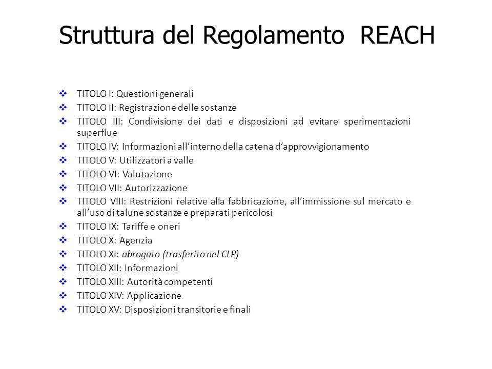 Struttura del Regolamento REACH