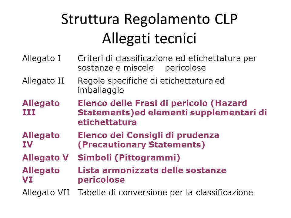 Struttura Regolamento CLP