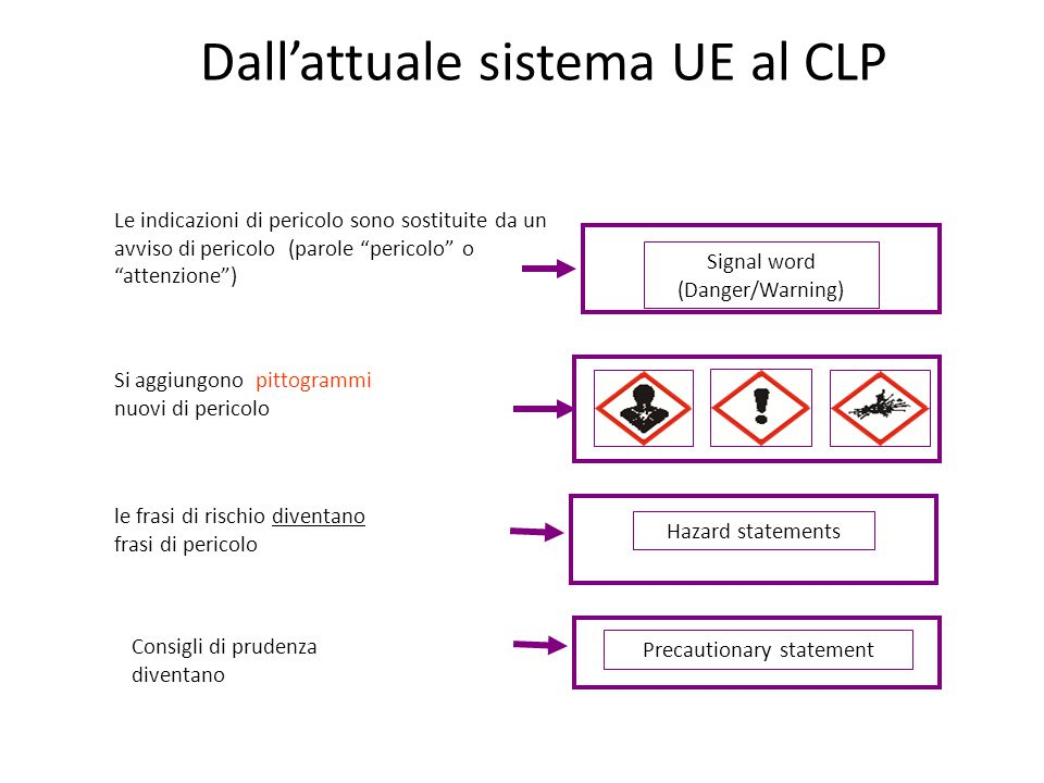 Dall'attuale sistema UE al CLP