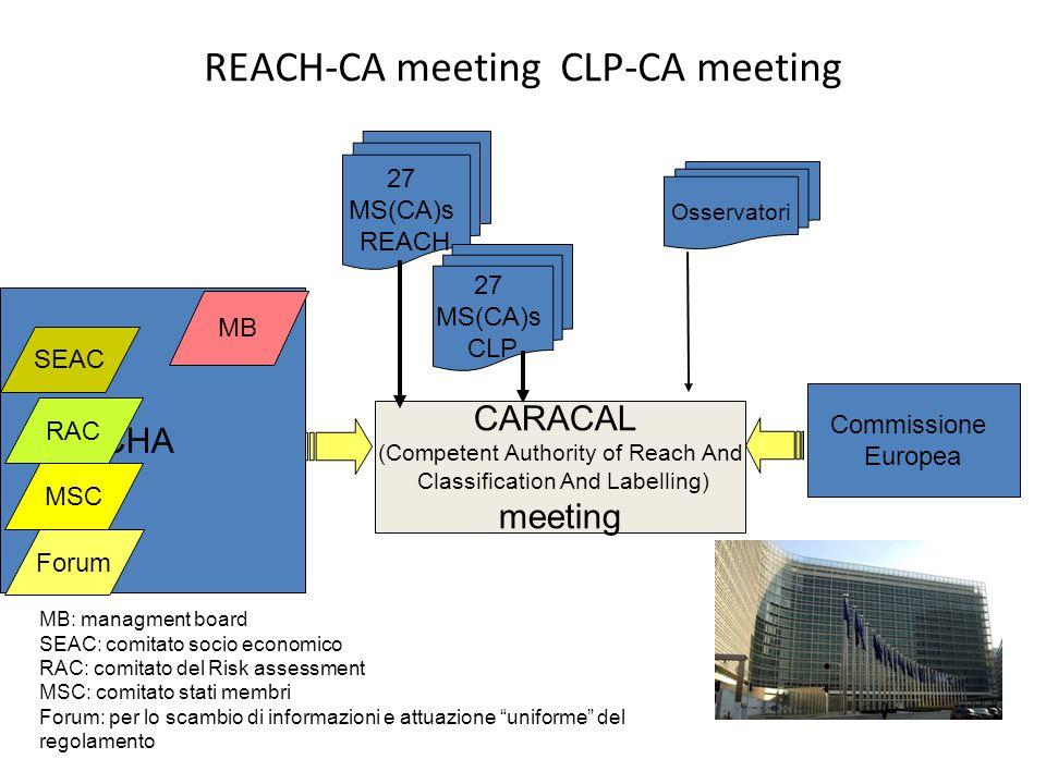 REACH-CA meeting CLP-CA meeting