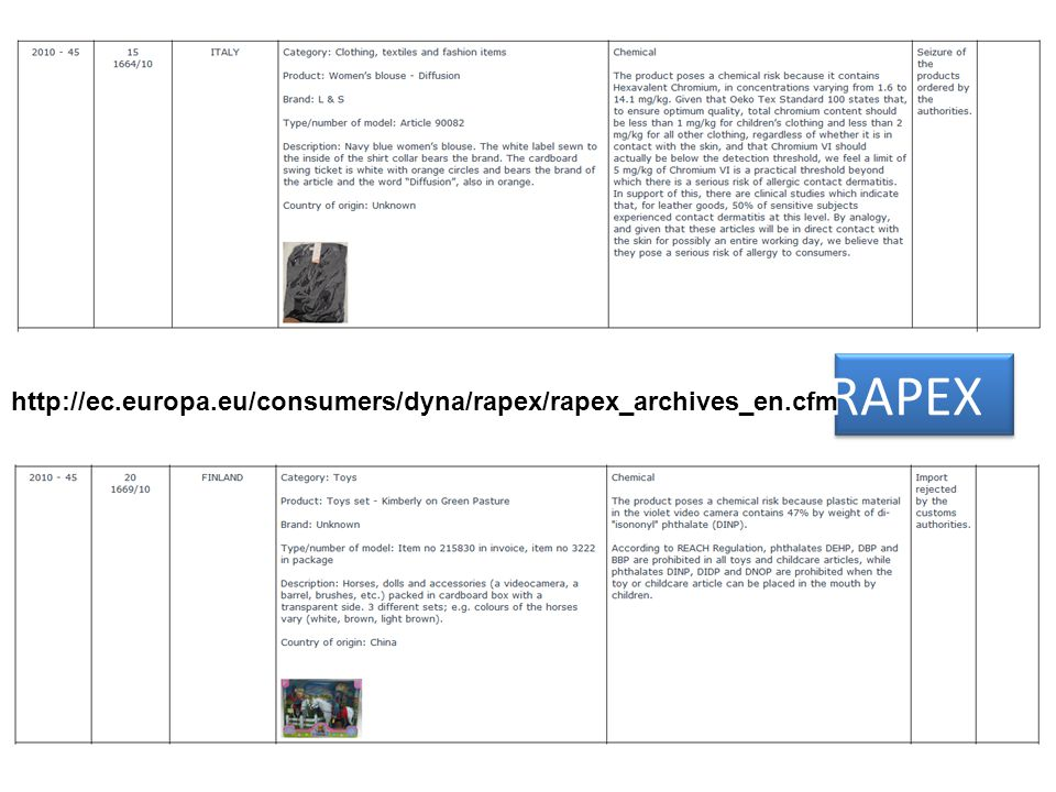 RAPEX http://ec.europa.eu/consumers/dyna/rapex/rapex_archives_en.cfm