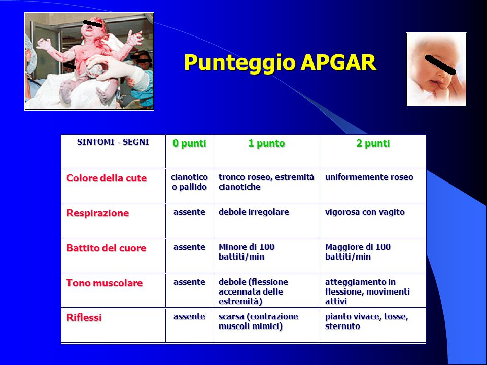 Punteggio APGAR 0 punti 1 punto 2 punti Colore della cute Respirazione