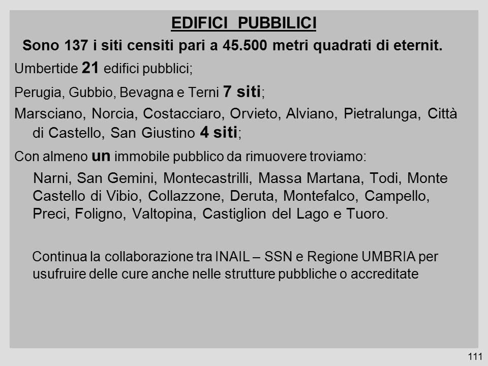 EDIFICI PUBBILICI Sono 137 i siti censiti pari a 45.500 metri quadrati di eternit. Umbertide 21 edifici pubblici;