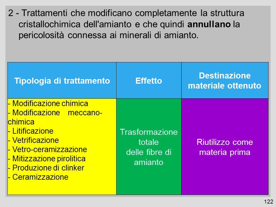 Tipologia di trattamento Destinazione materiale ottenuto