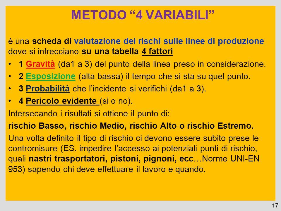 METODO 4 VARIABILI è una scheda di valutazione dei rischi sulle linee di produzione dove si intrecciano su una tabella 4 fattori.