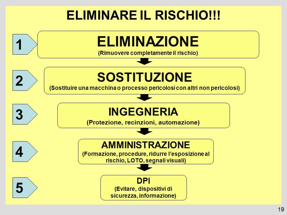 ELIMINAZIONE 1 2 3 4 5 ELIMINARE IL RISCHIO!!! SOSTITUZIONE INGEGNERIA