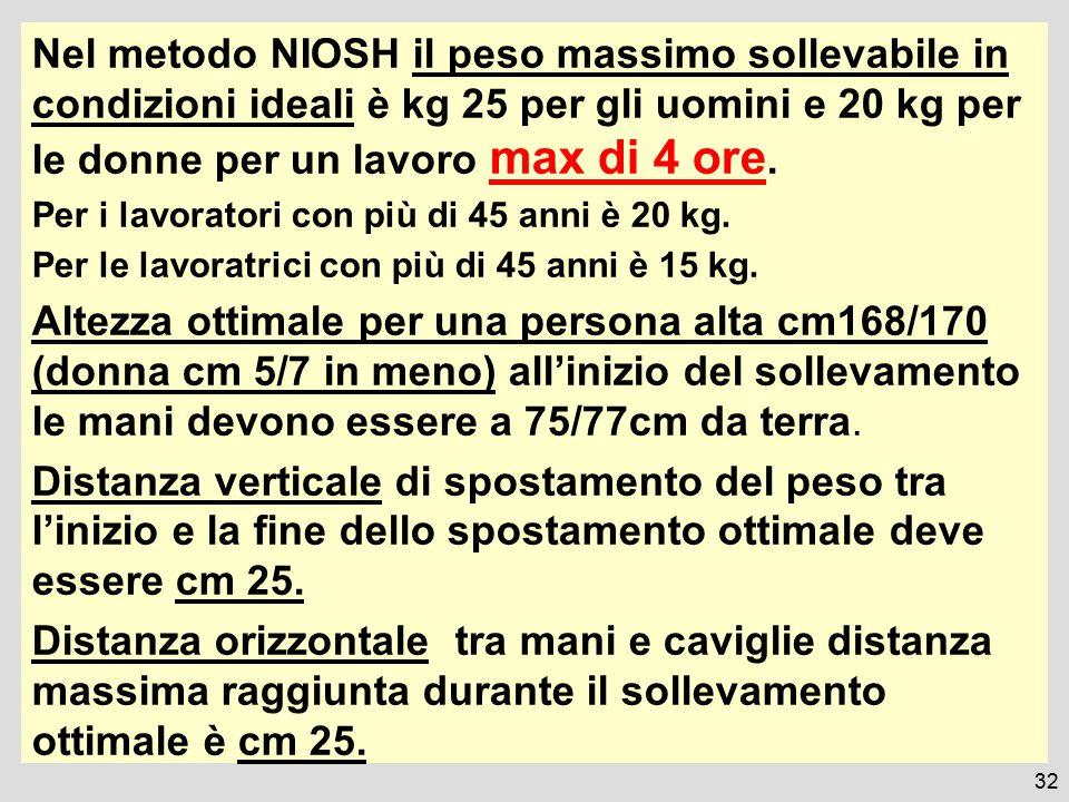 Nel metodo NIOSH il peso massimo sollevabile in condizioni ideali è kg 25 per gli uomini e 20 kg per le donne per un lavoro max di 4 ore.