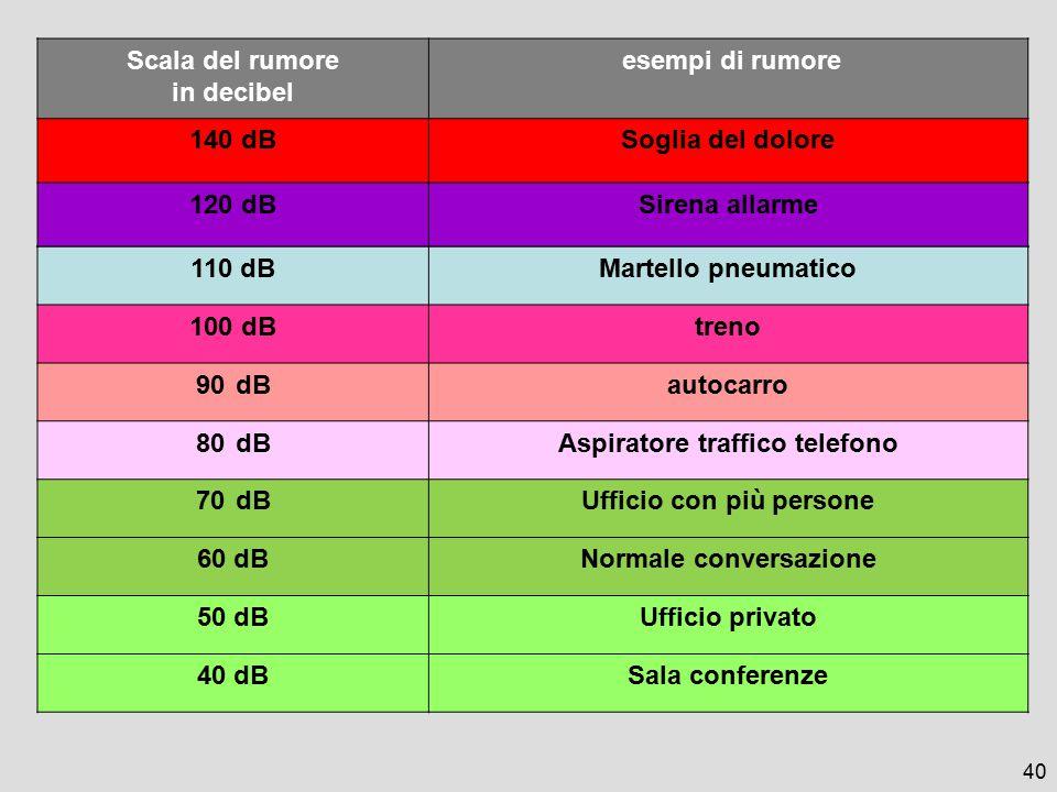 Aspiratore traffico telefono Ufficio con più persone 60 dB