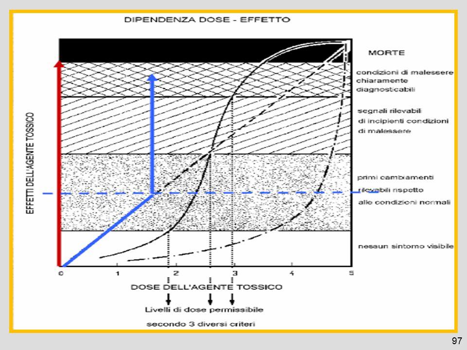 Esposizione Cutanea e la concentrazione aerea Dr
