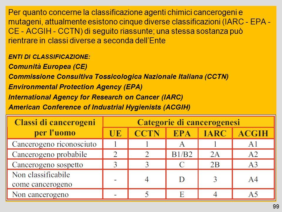 Per quanto concerne la classificazione agenti chimici cancerogeni e mutageni, attualmente esistono cinque diverse classificazioni (IARC - EPA - CE - ACGIH - CCTN) di seguito riassunte; una stessa sostanza può rientrare in classi diverse a seconda dell'Ente