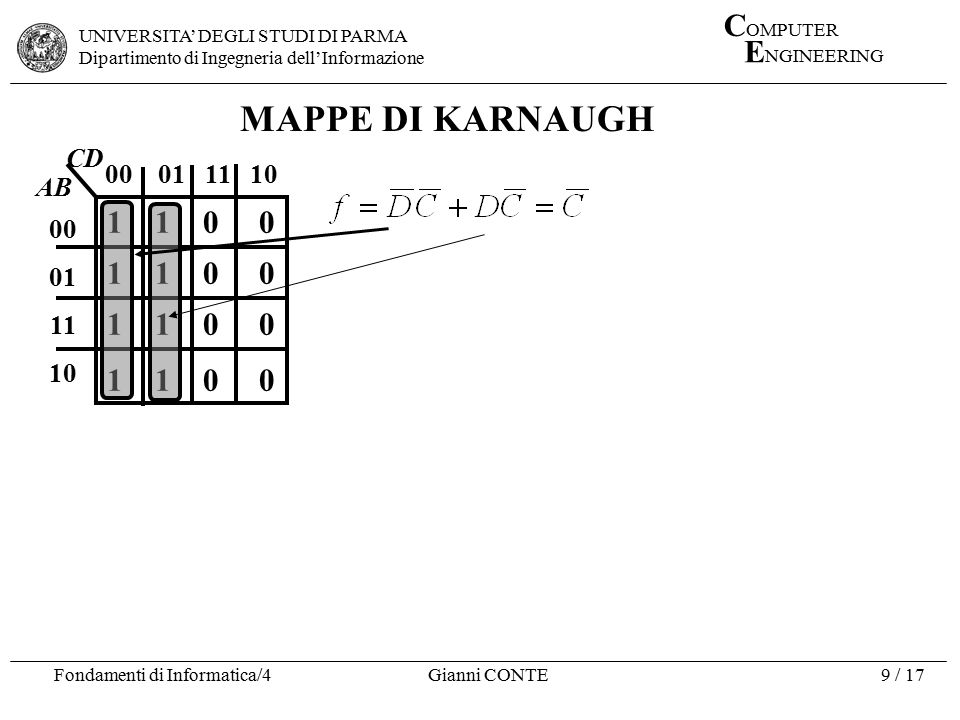MAPPE DI KARNAUGH 00 01 11 10 00 01 11 10 AB CD 1 1 0 0
