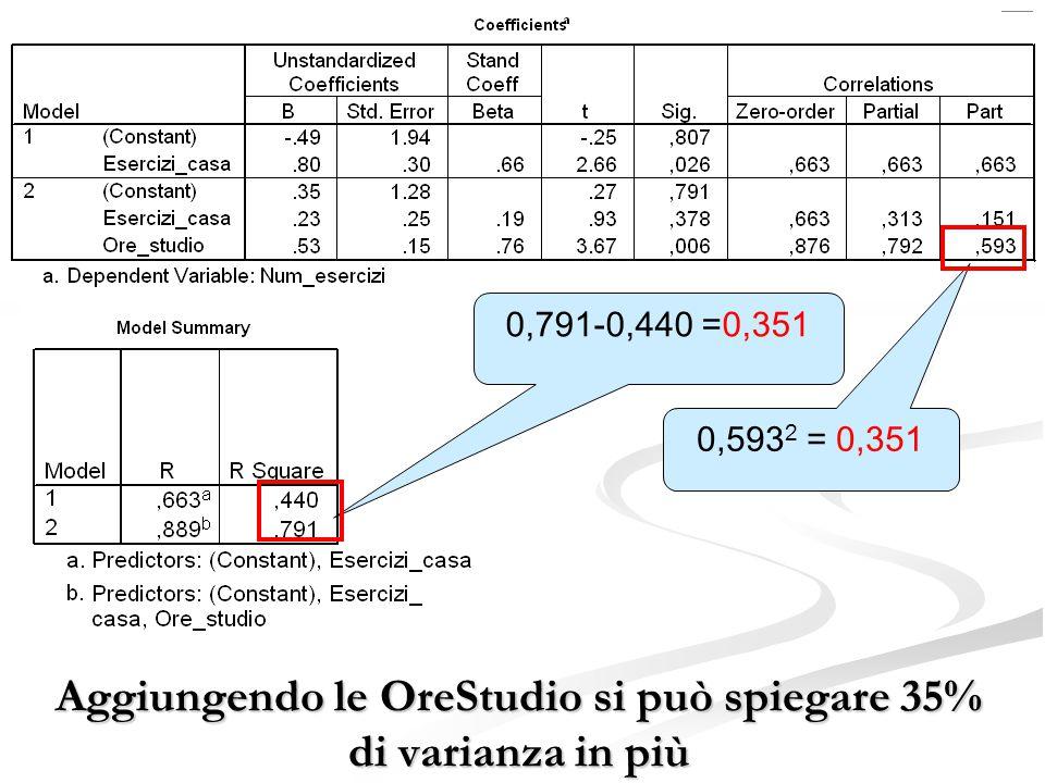 Aggiungendo le OreStudio si può spiegare 35% di varianza in più