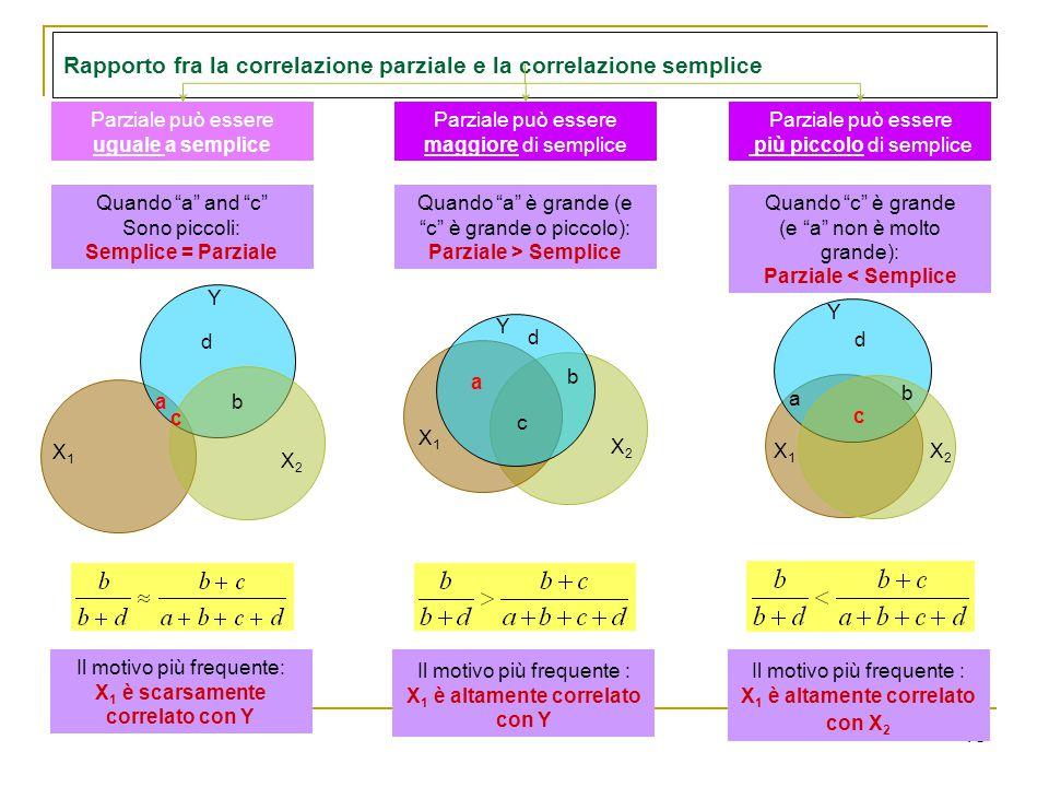 Rapporto fra la correlazione parziale e la correlazione semplice