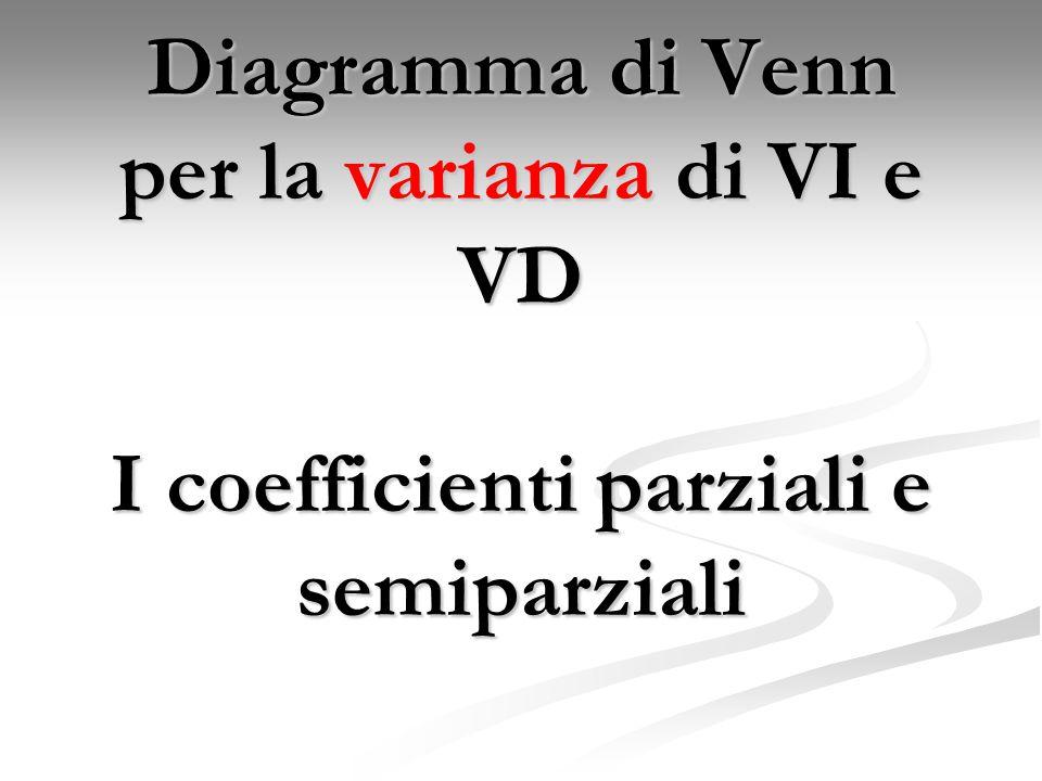 Diagramma di Venn per la varianza di VI e VD I coefficienti parziali e semiparziali