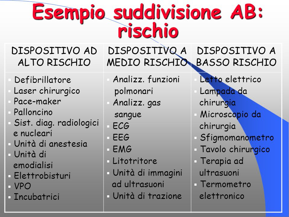 Esempio suddivisione AB: rischio