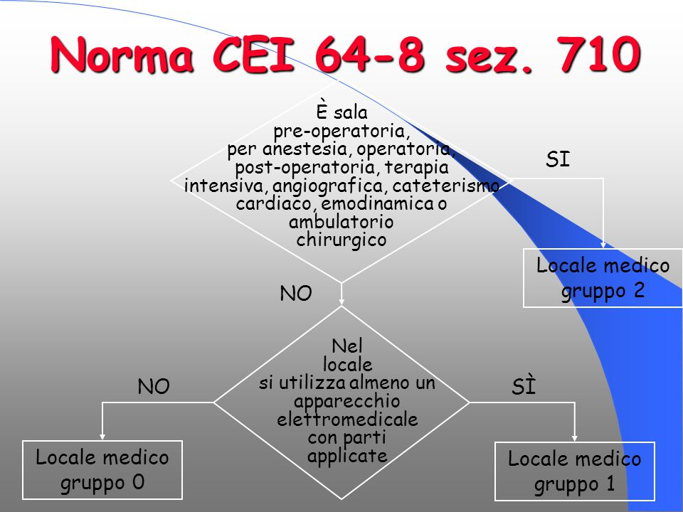 Norma CEI 64-8 sez. 710 SI Locale medico gruppo 2 NO SÌ