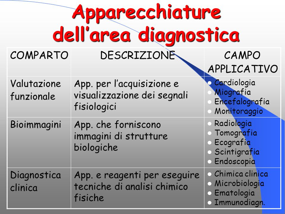 Apparecchiature dell'area diagnostica