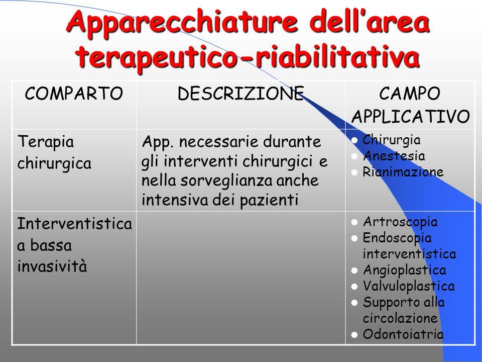 Apparecchiature dell'area terapeutico-riabilitativa