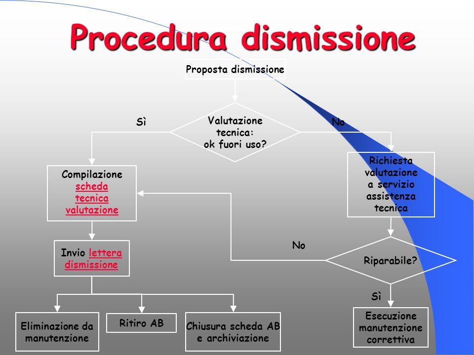 Procedura dismissione