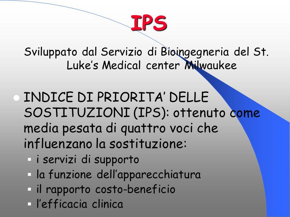 IPS Sviluppato dal Servizio di Bioingegneria del St. Luke's Medical center Milwaukee.