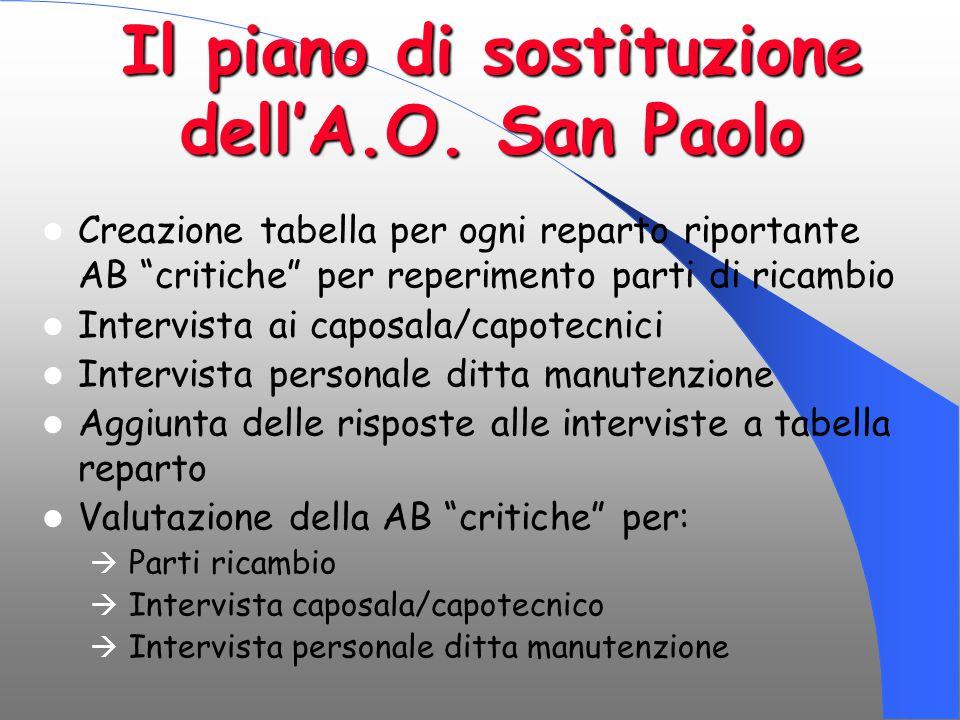 Il piano di sostituzione dell'A.O. San Paolo