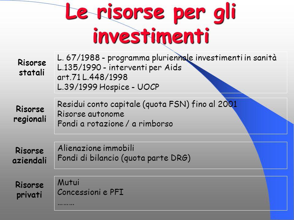 Le risorse per gli investimenti