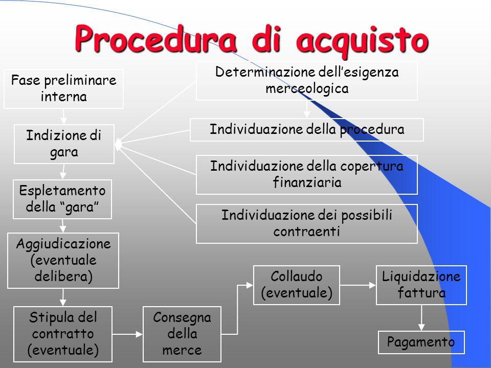 Procedura di acquisto Determinazione dell'esigenza merceologica