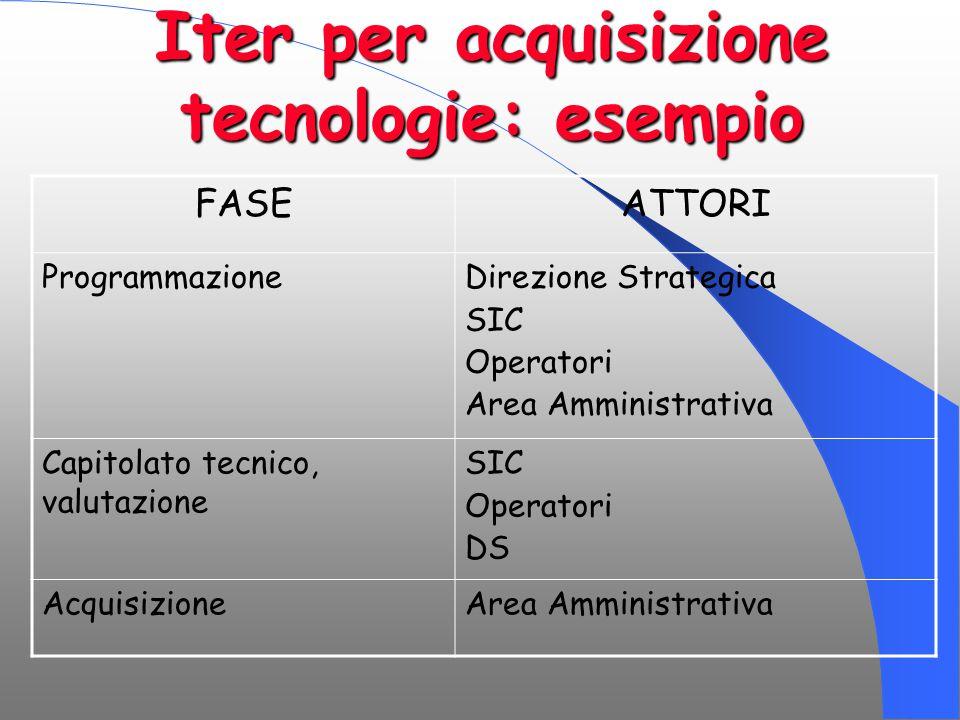 Iter per acquisizione tecnologie: esempio