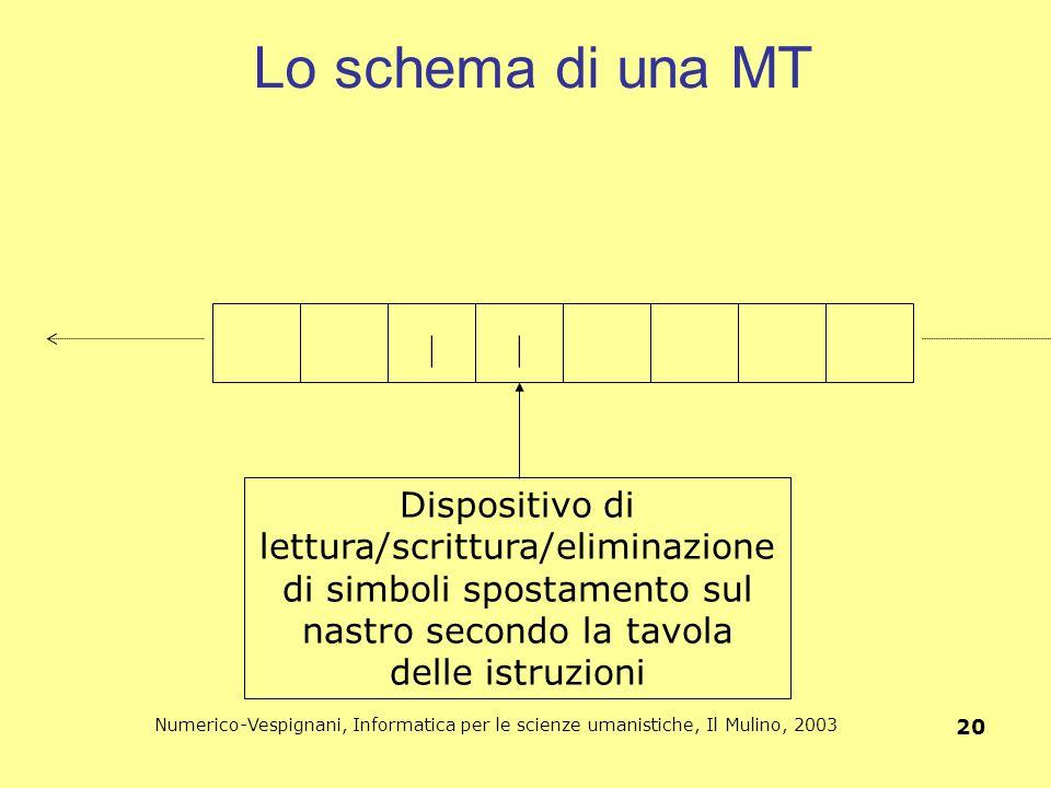 Lo schema di una MT | Dispositivo di lettura/scrittura/eliminazione di simboli spostamento sul nastro secondo la tavola delle istruzioni.