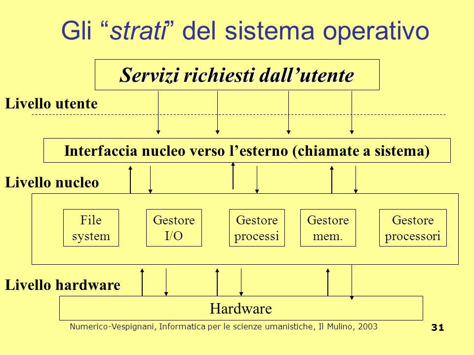 Gli strati del sistema operativo