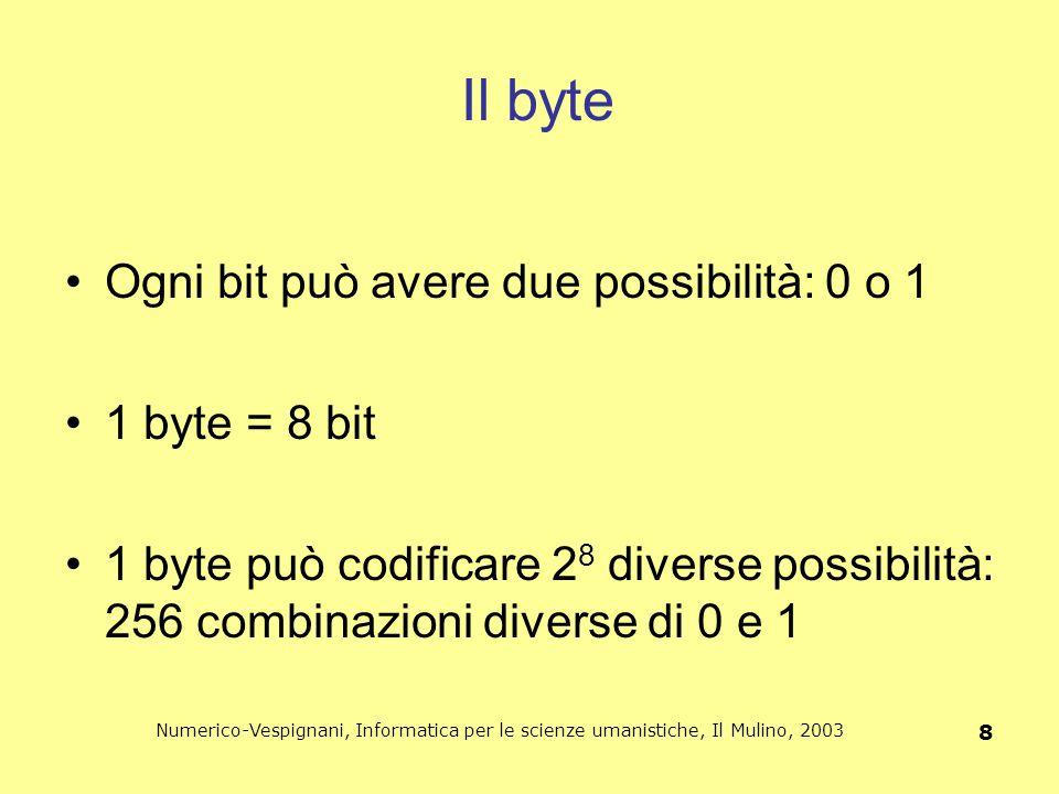 Il byte Ogni bit può avere due possibilità: 0 o 1 1 byte = 8 bit