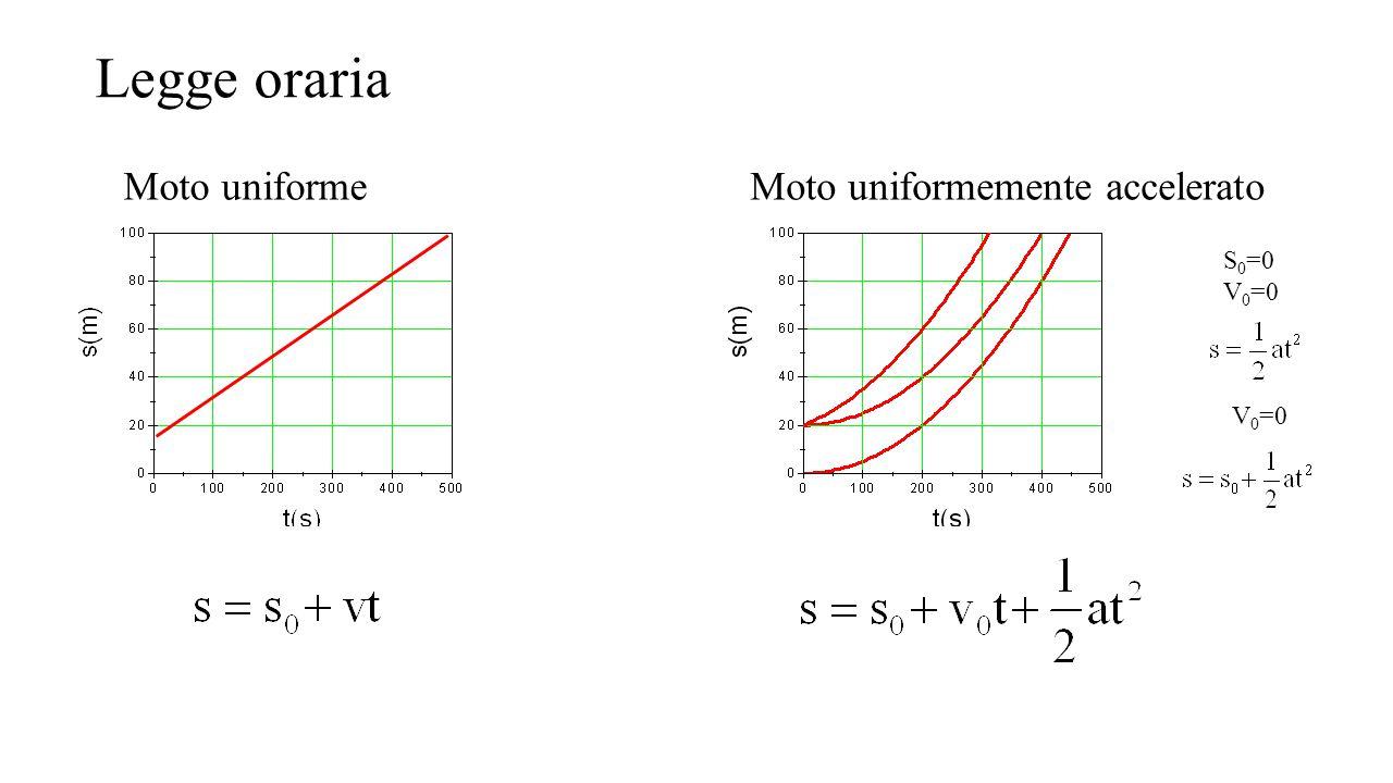 Legge oraria Moto uniforme Moto uniformemente accelerato S0=0 V0=0