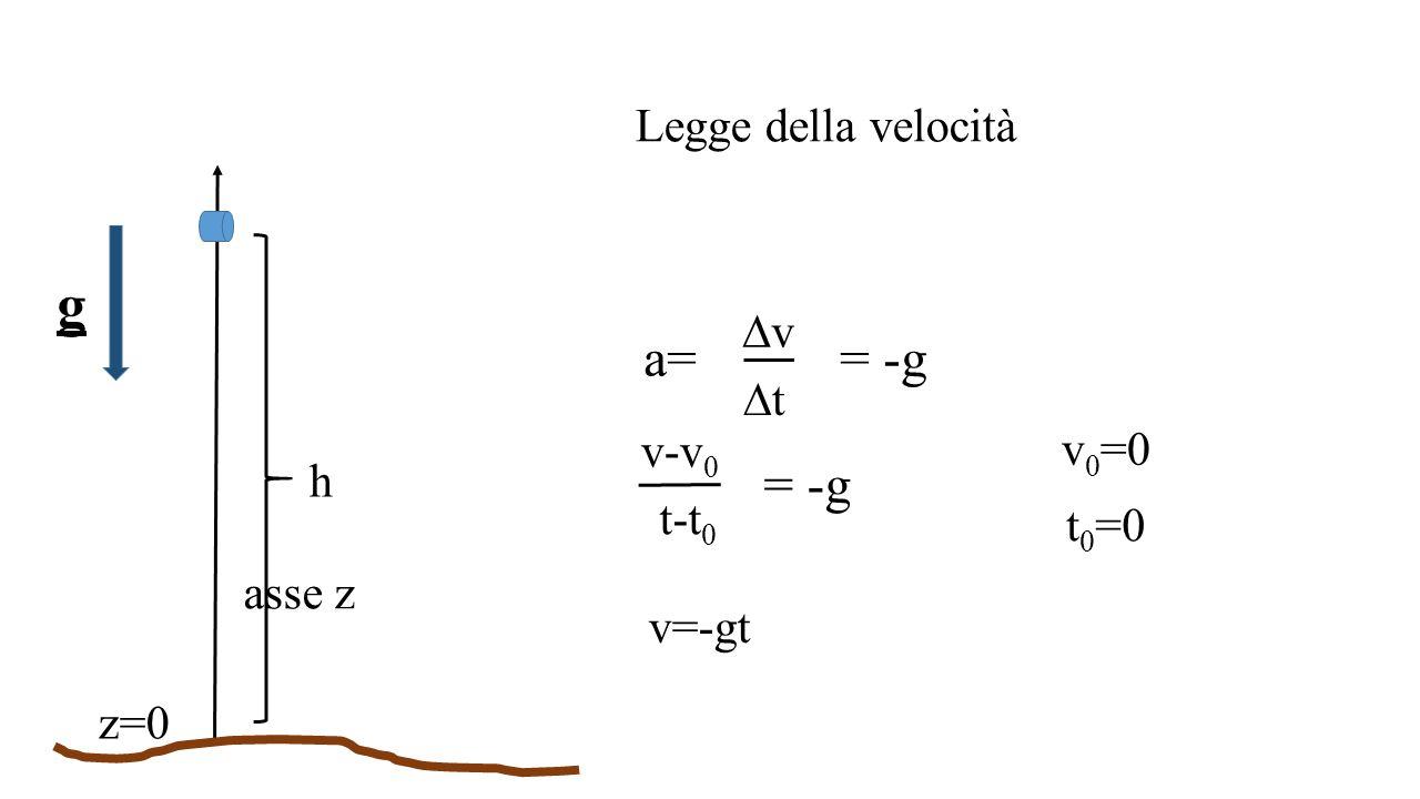 g a= = -g = -g Legge della velocità Dv Dt v-v0 v0=0 h t-t0 t0=0 asse z