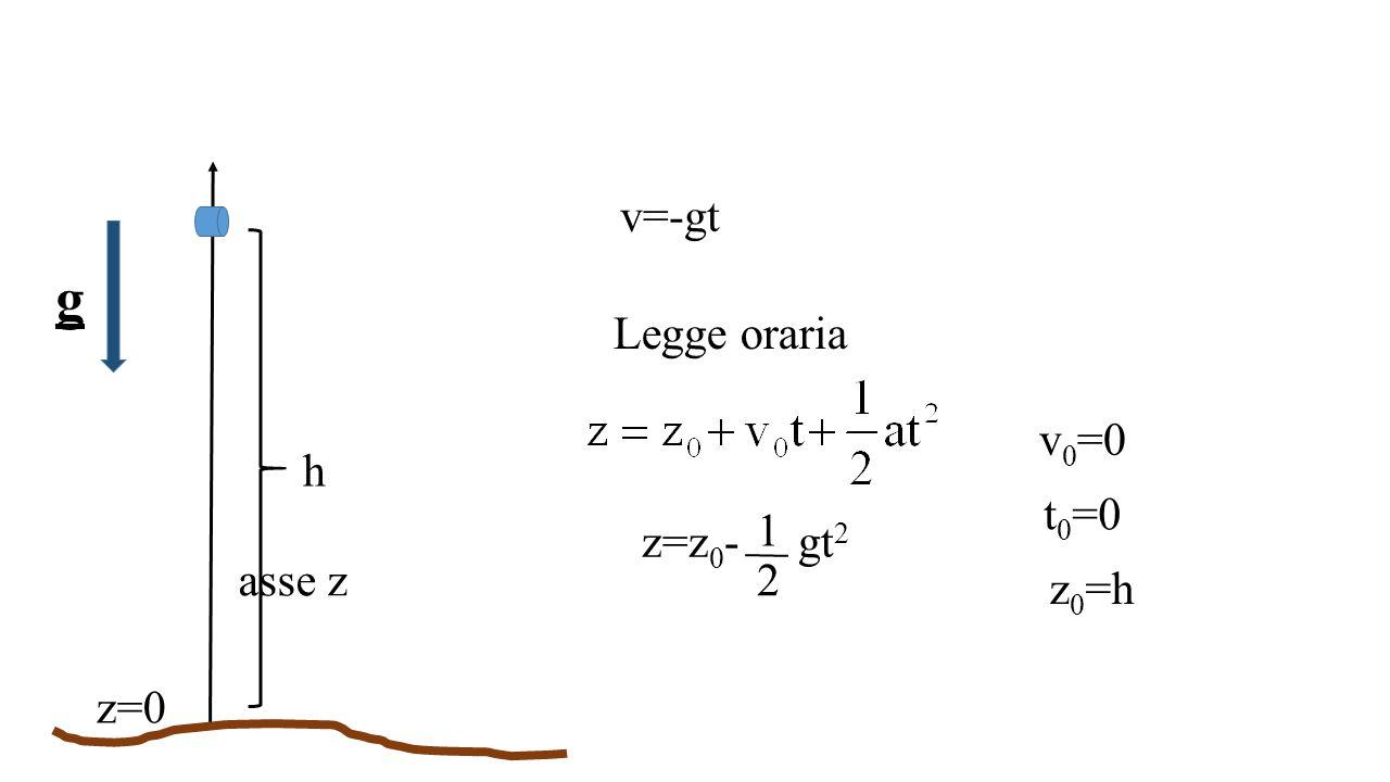 v=-gt g Legge oraria v0=0 h t0=0 z=z0- gt2 1 2 asse z z0=h z=0