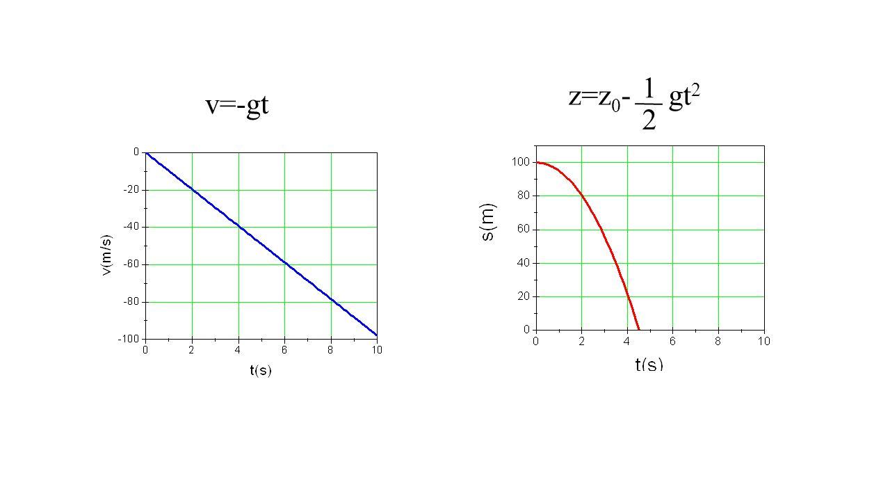 z=z0- gt2 1 2 v=-gt