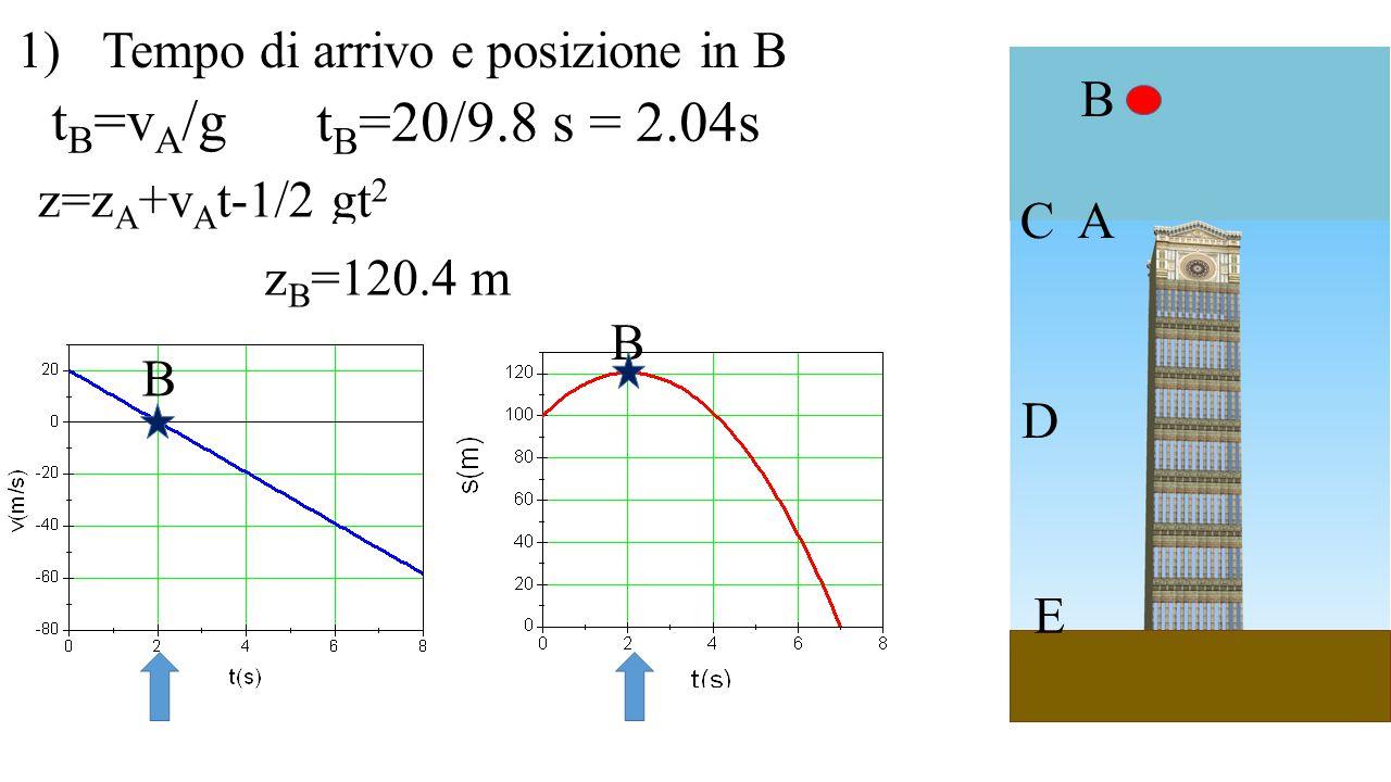 tB=vA/g tB=20/9.8 s = 2.04s Tempo di arrivo e posizione in B B