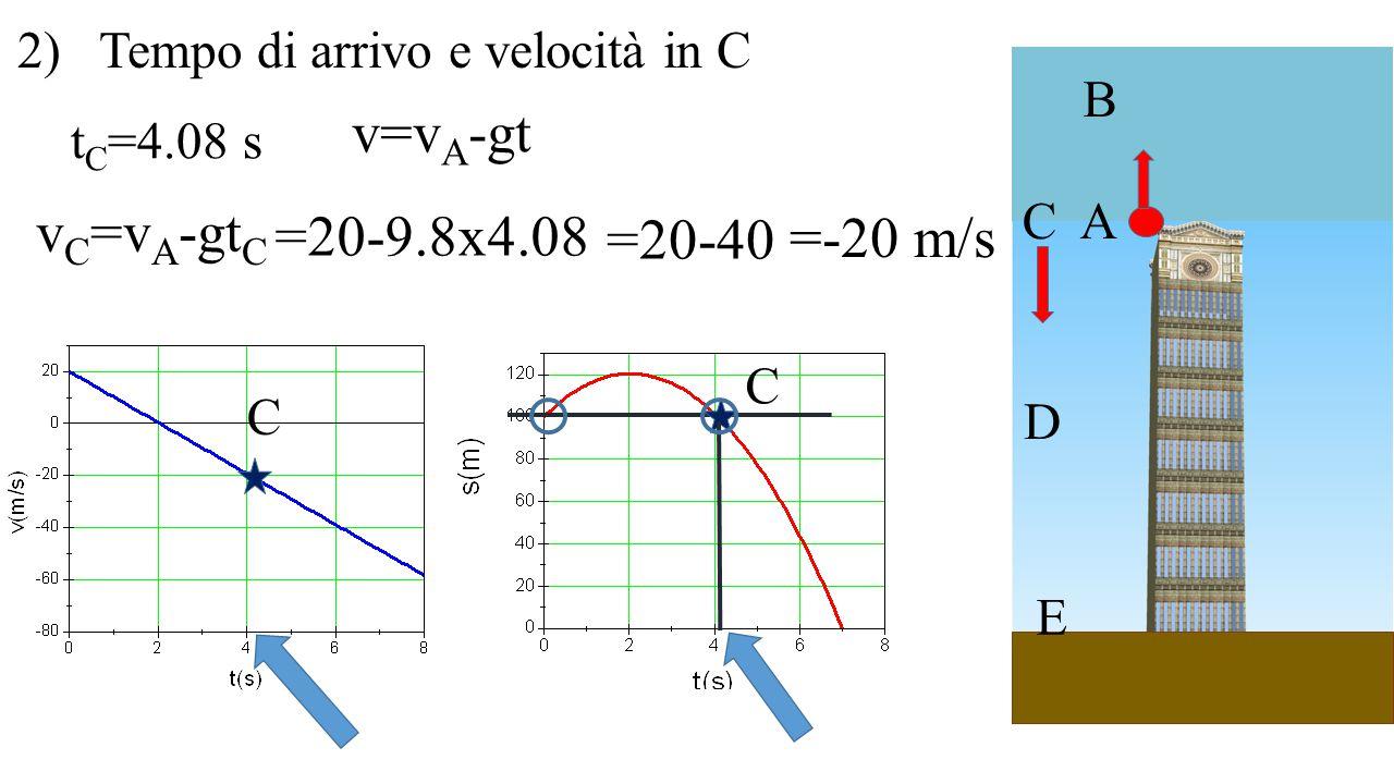 v=vA-gt vC=vA-gtC =20-9.8x4.08 =20-40 =-20 m/s