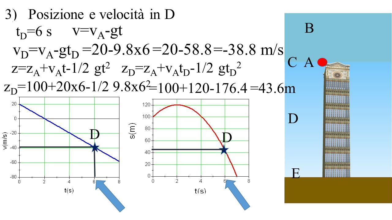 v=vA-gt vD=vA-gtD =20-9.8x6 =20-58.8 =-38.8 m/s