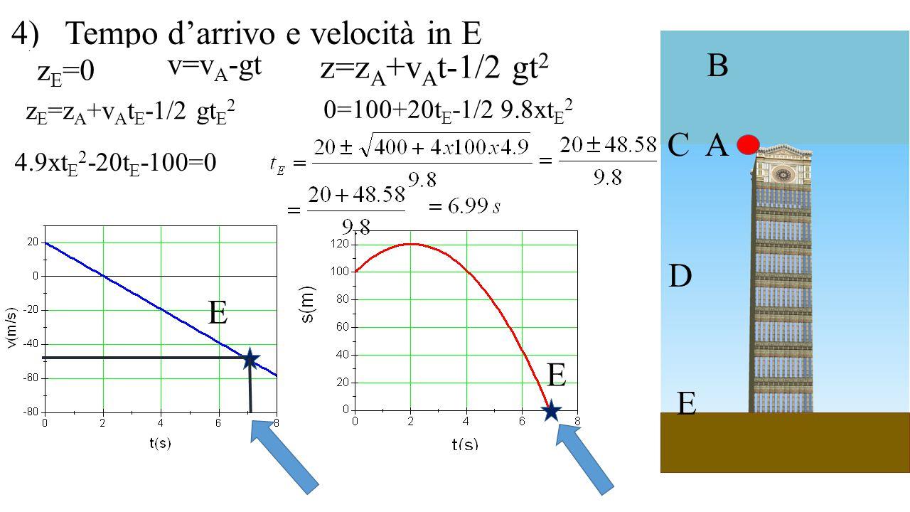 4) Tempo d'arrivo e velocità in E z=zA+vAt-1/2 gt2 B