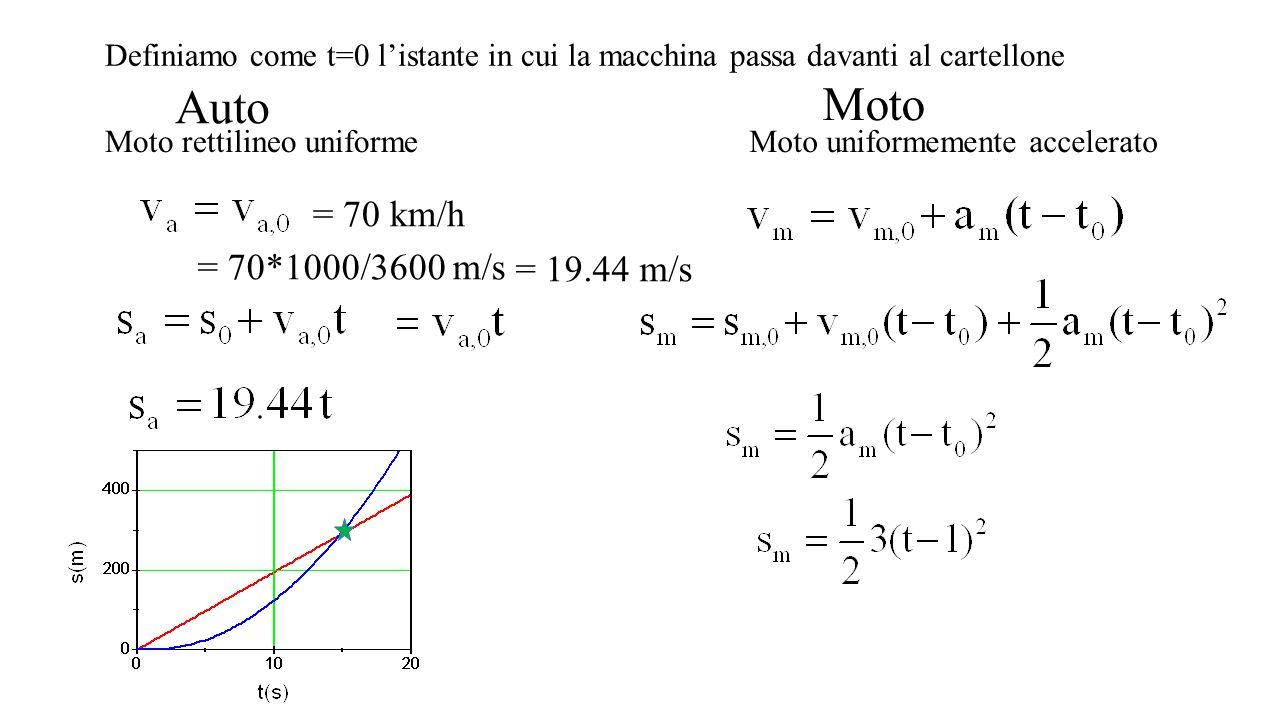 Moto Auto = 70 km/h = 70*1000/3600 m/s = 19.44 m/s