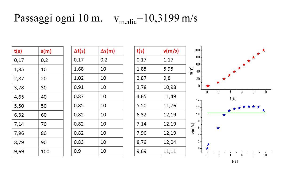 Passaggi ogni 10 m. vmedia=10,3199 m/s
