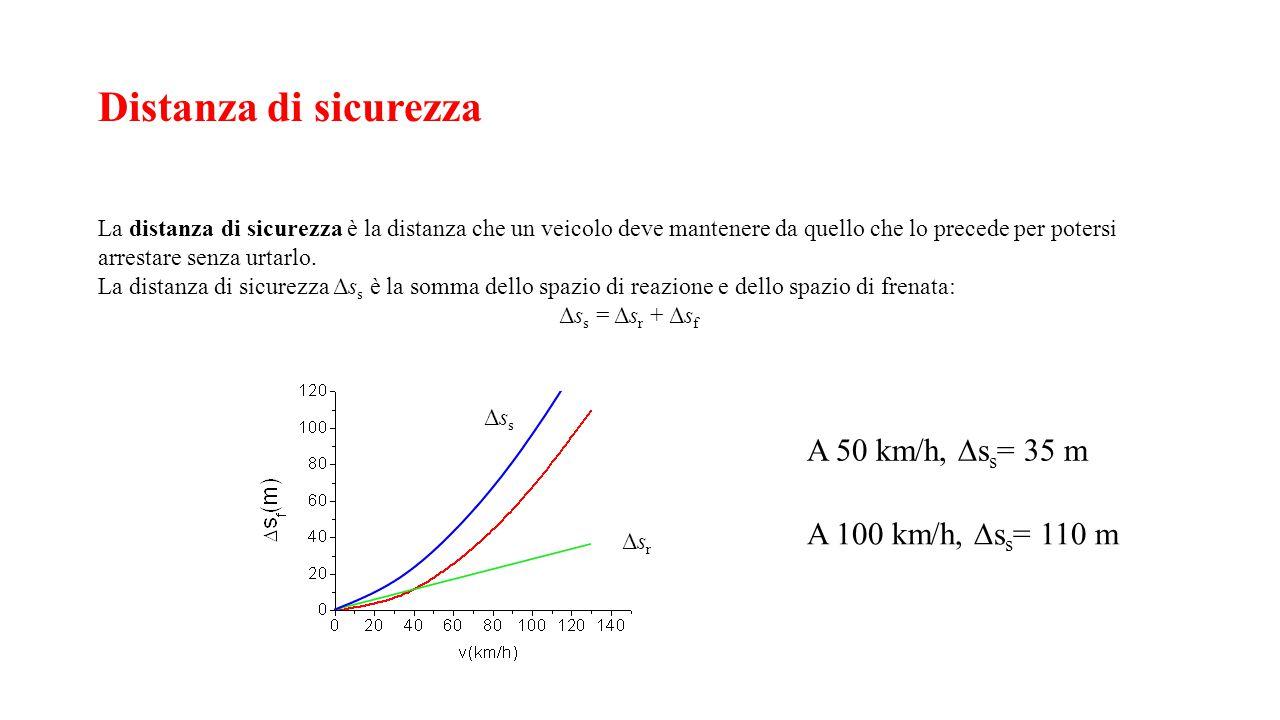 Distanza di sicurezza A 50 km/h, Dss= 35 m A 100 km/h, Dss= 110 m