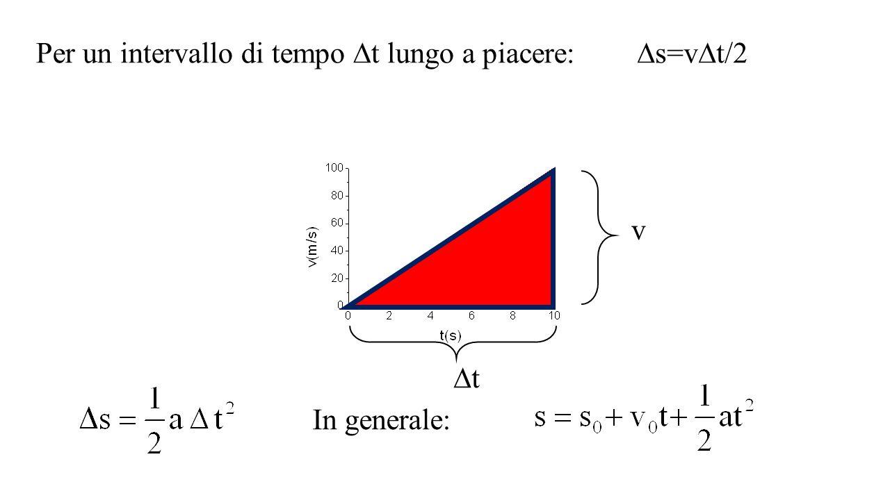 t v Per un intervallo di tempo Dt lungo a piacere: Ds=vDt/2 D v Dt